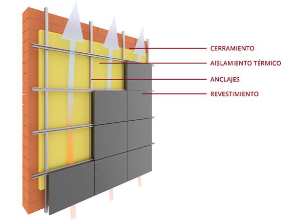 Aislamiento térmico con fachadas ventiladas en Vitoria